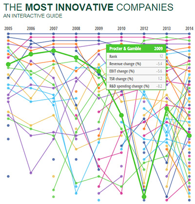 the_most_innovative_companies